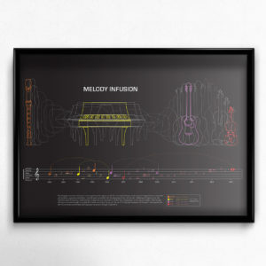 Melody Infusion Music Infographic Poster